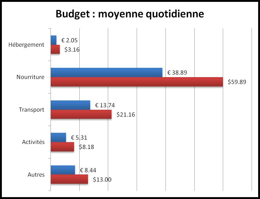 Budget Europe en famille